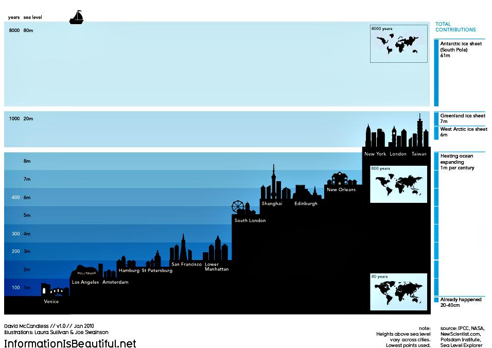 CitySink Timeline - Level above sea level