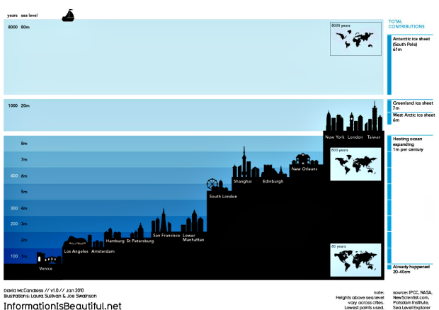 Sea Level Attacks Cities